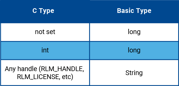 Visual Basic-Table